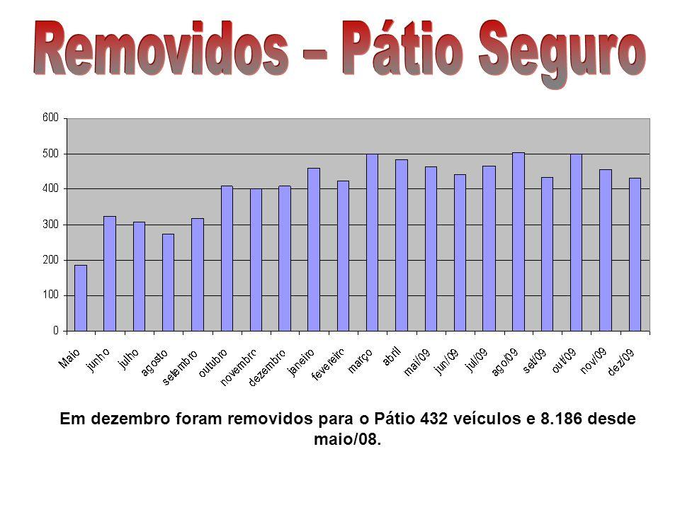 Em dezembro foram restituídos pelo Pátio 389 e 7.716 veículos desde maio/08.