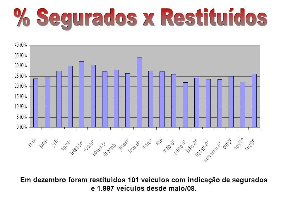Em dezembro foram restituídos 101 veículos com indicação de segurados e 1.997 veículos desde maio/08.