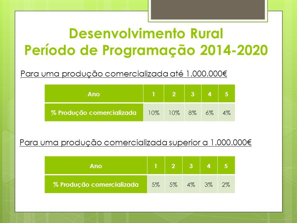 Desenvolvimento Rural Período de Programação 2014-2020 Ano12345 % Produção comercializada 10% 8%6%4% Para uma produção comercializada até 1.000.000 An