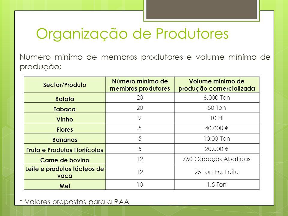 Organização de Produtores Número mínimo de membros produtores e volume mínimo de produção: * Valores propostos para a RAA Sector/Produto Número mínimo