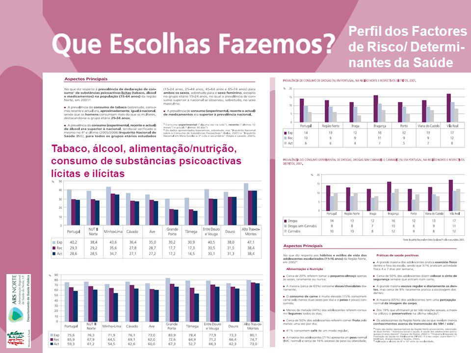 Perfil dos Factores de Risco/ Determi- nantes da Saúde Tabaco, álcool, alimentação/nutrição, consumo de substâncias psicoactivas lícitas e ilícitas