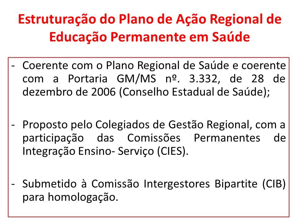 Estruturação do Plano de Ação Regional de Educação Permanente em Saúde -Coerente com o Plano Regional de Saúde e coerente com a Portaria GM/MS nº.