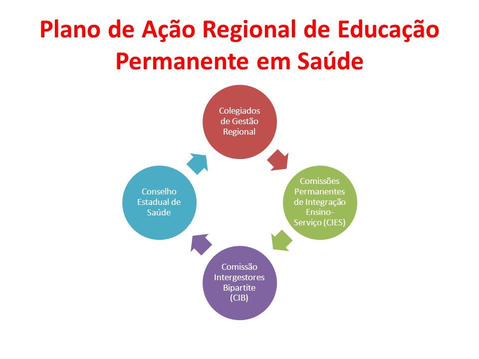 Plano de Ação Regional de Educação Permanente em Saúde Colegiados de Gestão Regional Comissões Permanentes de Integração Ensino- Serviço (CIES) Comissão Intergestores Bipartite (CIB) Conselho Estadual de Saúde