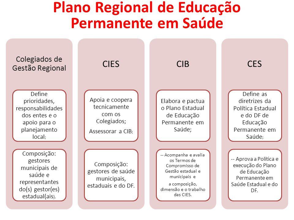 Colegiados de Gestão Regional Define prioridades, responsabilidades dos entes e o apoio para o planejamento local ; Composição: gestores municipais de saúde e representantes do(s) gestor(es) estadual(ais ).