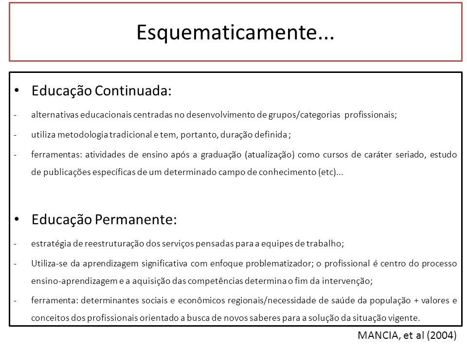 Educação Permanente X Educação Continuada Figura 2: Principais diferenças entre Educação Continuada e Permanente segundo aspectos- chave, adaptado de MANCIA, et al (2004) p.606.