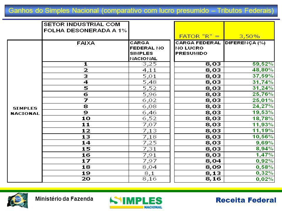 Receita Federal Ministério da Fazenda Ganhos do Simples Nacional (comparativo com lucro presumido)