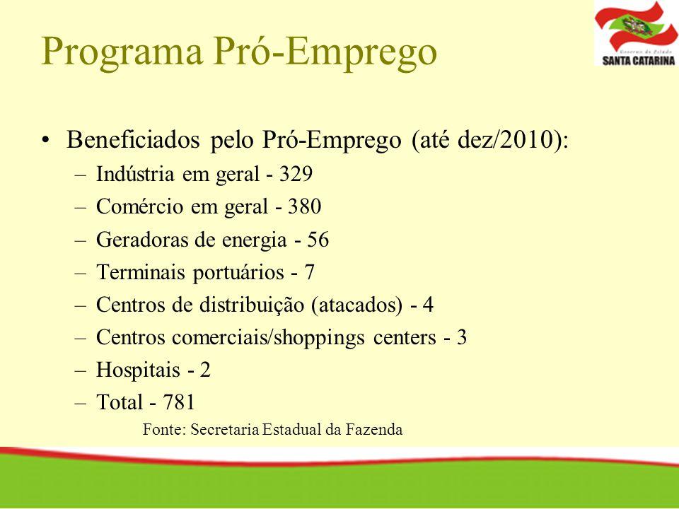Programa Pró-Emprego Beneficiados pelo Pró-Emprego (até dez/2010): –Indústria em geral - 329 –Comércio em geral - 380 –Geradoras de energia - 56 –Term