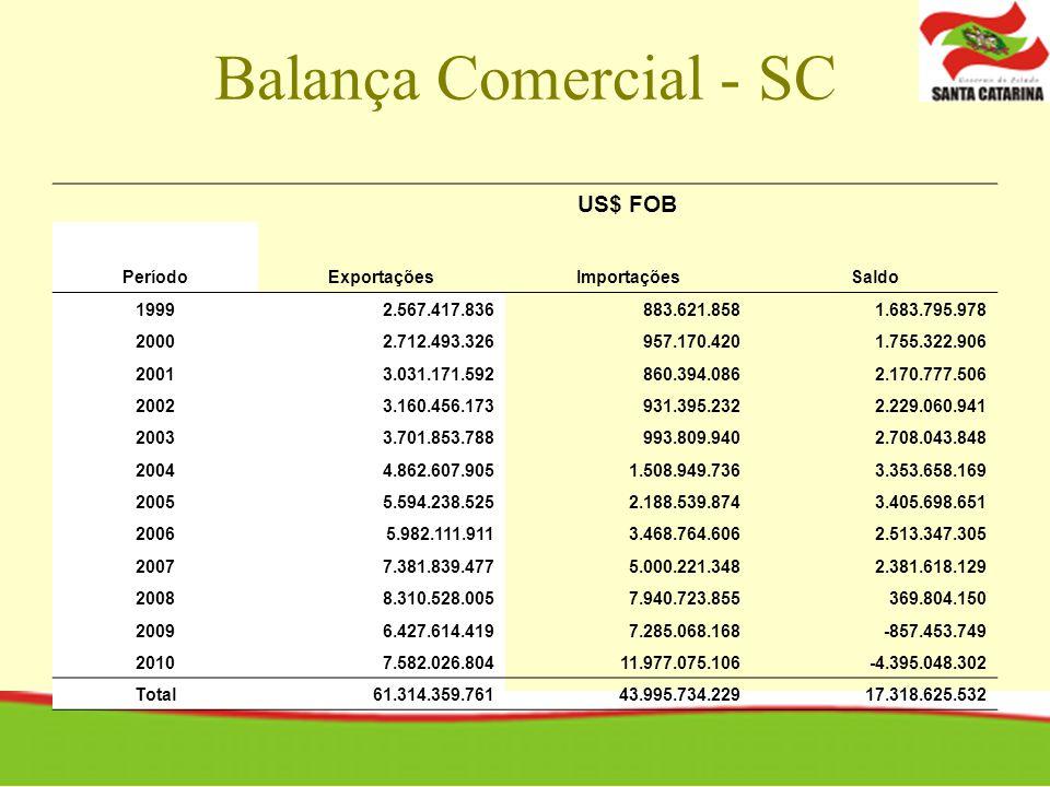 Balança Comercial - SC US$ FOB PeríodoExportaçõesImportaçõesSaldo 19992.567.417.836883.621.8581.683.795.978 20002.712.493.326957.170.4201.755.322.906
