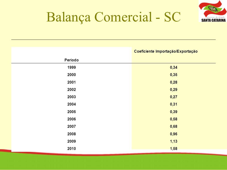 Balança Comercial - SC Coeficiente Importação/Exportação Período 19990,34 20000,35 20010,28 20020,29 20030,27 20040,31 20050,39 20060,58 20070,68 20080,96 20091,13 20101,58