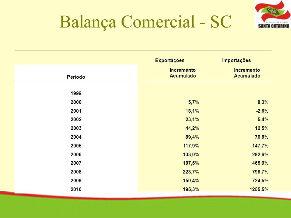 Balança Comercial - SC ExportaçõesImportações Período Incremento Acumulado Incremento Acumulado 1999 20005,7%8,3% 200118,1%-2,6% 200223,1%5,4% 200344,2%12,5% 200489,4%70,8% 2005117,9%147,7% 2006133,0%292,6% 2007187,5%465,9% 2008223,7%798,7% 2009150,4%724,5% 2010195,3%1255,5%