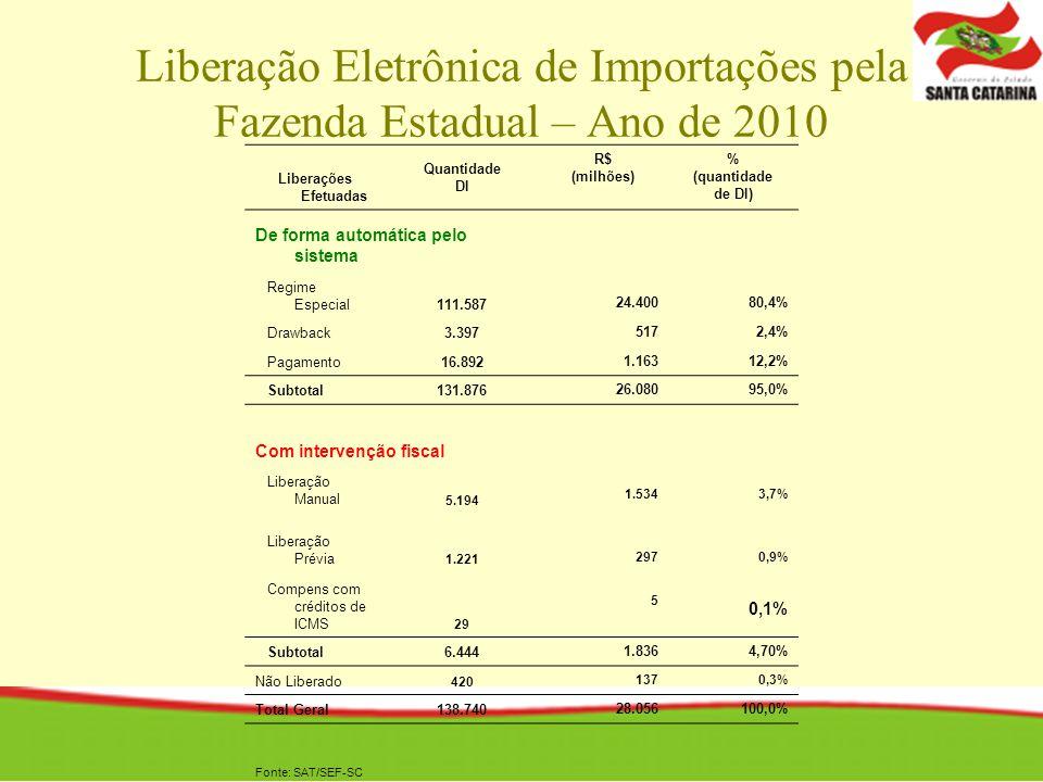 Liberações Efetuadas Quantidade DI R$ (milhões) % (quantidade de DI) De forma automática pelo sistema Regime Especial111.587 24.40080,4% Drawback3.397 5172,4% Pagamento16.892 1.16312,2% Subtotal131.876 26.08095,0% Com intervenção fiscal Liberação Manual 5.194 1.5343,7% Liberação Prévia 1.221 2970,9% Compens com créditos de ICMS 29 5 0,1% Subtotal6.444 1.8364,70% Não Liberado 420 1370,3% Total Geral138.740 28.056100,0% Fonte: SAT/SEF-SC Liberação Eletrônica de Importações pela Fazenda Estadual – Ano de 2010