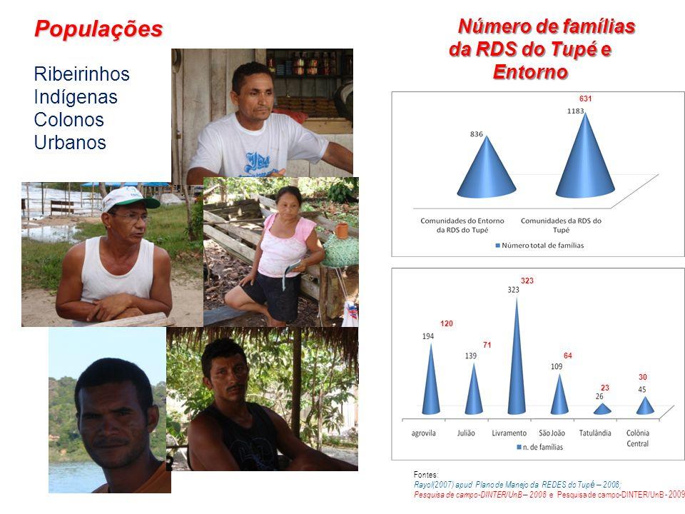 Populações Ribeirinhos Indígenas Colonos Urbanos Fontes: Rayol(2007) apud Plano de Manejo da REDES do Tup é – 2008; Pesquisa de campo-DINTER/UnB – 200
