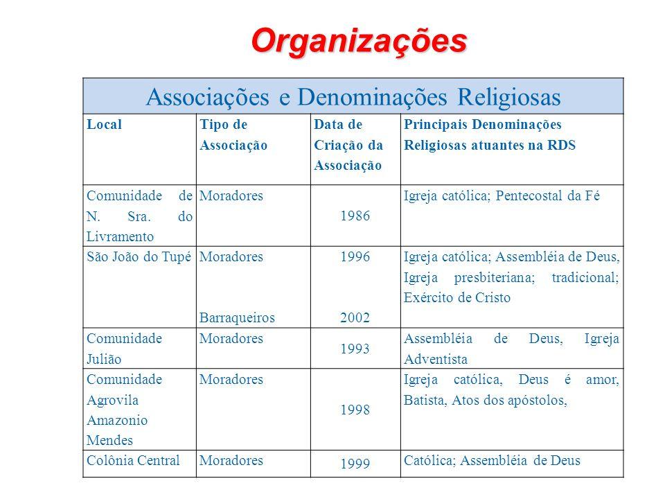 Organizações Associações e Denominações Religiosas Local Tipo de Associação Data de Criação da Associação Principais Denominações Religiosas atuantes