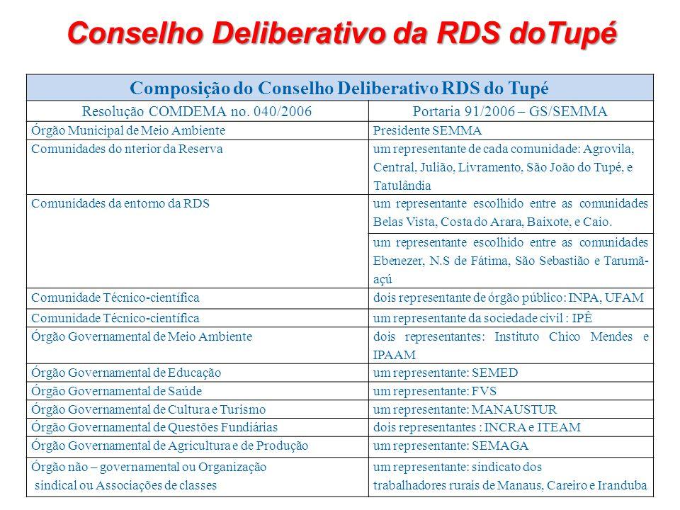 Conselho Deliberativo da RDS doTupé Composição do Conselho Deliberativo RDS do Tupé Resolução COMDEMA no. 040/2006Portaria 91/2006 – GS/SEMMA Órgão Mu