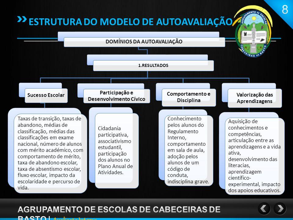 ESTRUTURA DO MODELO DE AUTOAVALIAÇÃO DOMÍNIOS DA AUTOAVALIAÇÃO 2.PRESTAÇÃO DO SERVIÇO EDUCATIVO Articulação e Sequencialidade Articulação intradepartamental e interdepartamental, articulação entre as escolas EB2/3 do concelho, integração dos alunos num novo ciclo de estudos.