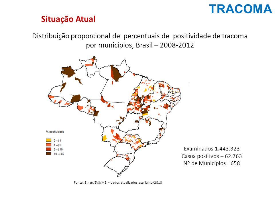 TRACOMA Distribuição proporcional de percentuais de positividade de tracoma por municípios, Brasil – 2008-2012 Fonte: Sinan/SVS/MS – dados atualizados