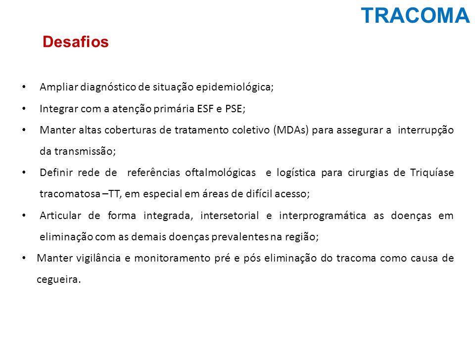 TRACOMA Ampliar diagnóstico de situação epidemiológica; Integrar com a atenção primária ESF e PSE; Manter altas coberturas de tratamento coletivo (MDA
