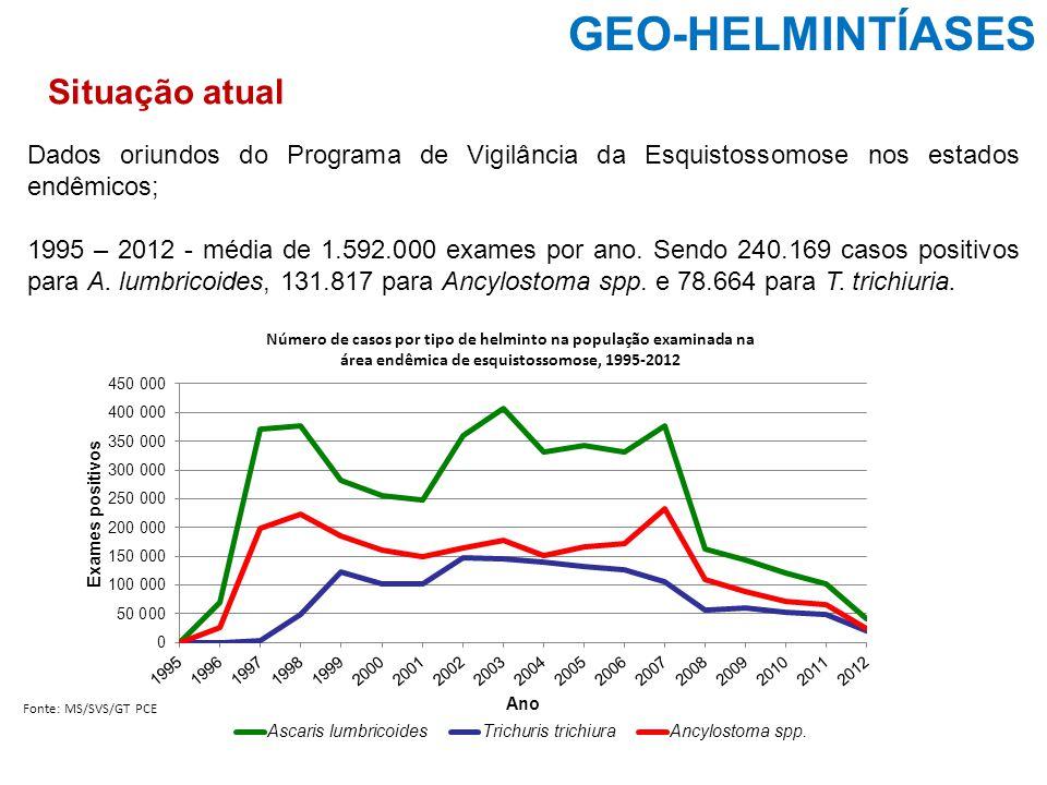 Dados oriundos do Programa de Vigilância da Esquistossomose nos estados endêmicos; 1995 – 2012 - média de 1.592.000 exames por ano. Sendo 240.169 caso