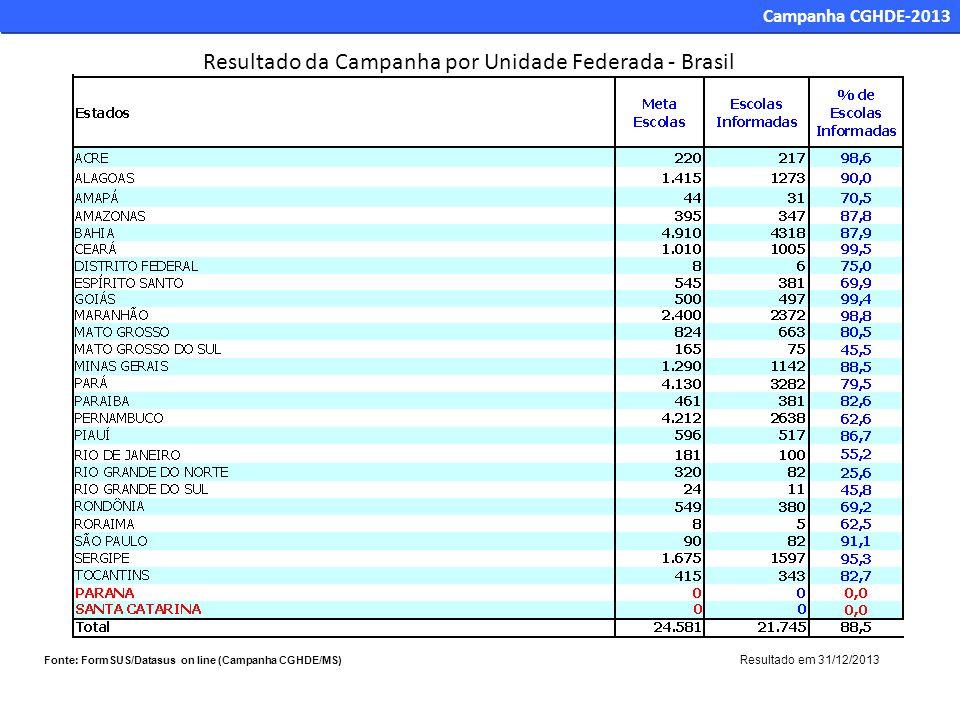Resultado da Campanha por Unidade Federada - Brasil Fonte: FormSUS/Datasus on line (Campanha CGHDE/MS) Resultado em 31/12/2013 Campanha CGHDE-2013