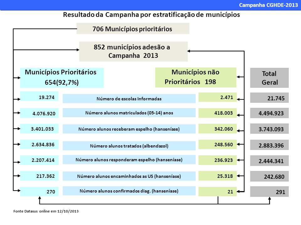 706 Municípios prioritários 19.274 4.076.920 3.401.033 2.634.836 2.207.414 Municípios Prioritários 654(92,7%) 217.362 852 municípios adesão a Campanha