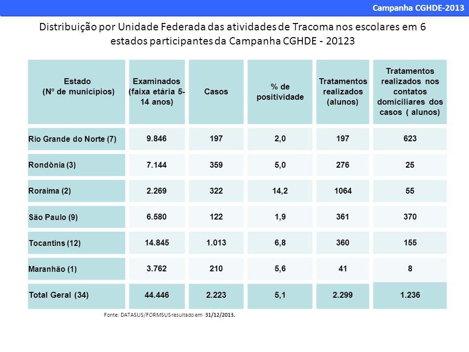 Estado (Nº de municípios) Examinados (faixa etária 5- 14 anos) Casos % de positividade Tratamentos realizados (alunos) Tratamentos realizados nos cont
