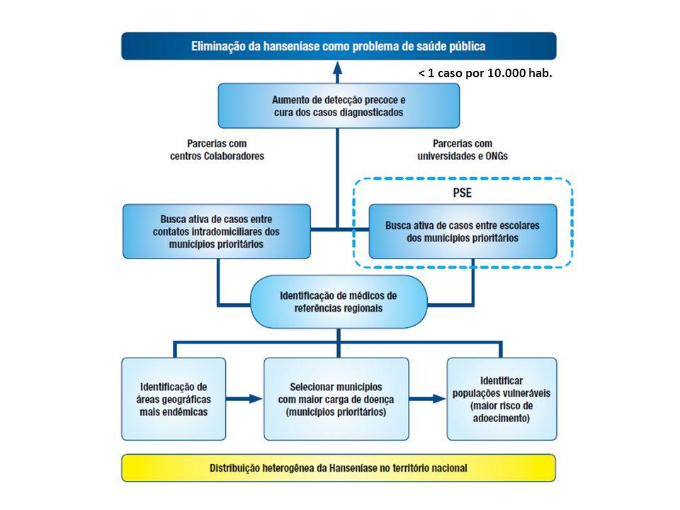 ONCOCERCOSE Alcançar a meta de eliminação da Oncocercose (interrupção da transmissão); Realizar vigilância pós tratamento; Manter articulação permanente com o DESAI/SESAI, e com o Distrito Sanitário Yanomami; Fortalecer o acordo de entendimento binacional Brasil-Venezuela e a articulação interministerial (MS, MRE e MD).
