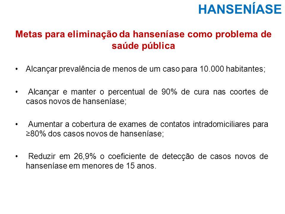 Metas para eliminação da hanseníase como problema de saúde pública Alcançar prevalência de menos de um caso para 10.000 habitantes; Alcançar e manter