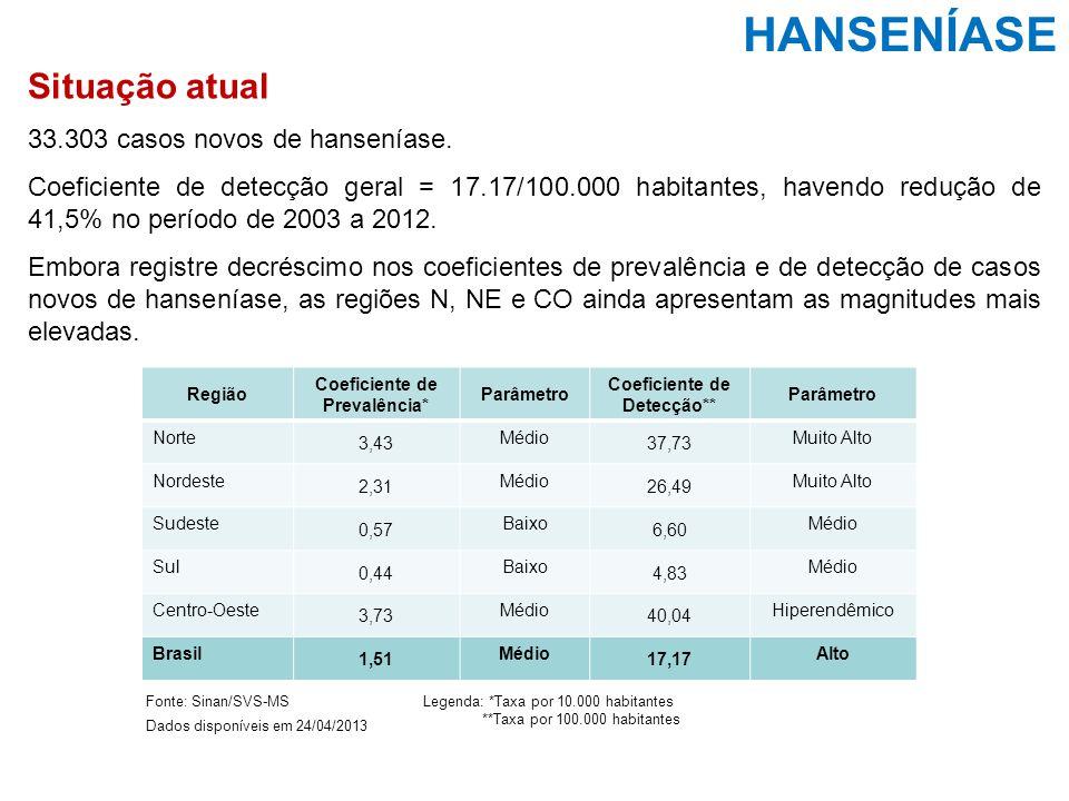 Situação atual 33.303 casos novos de hanseníase. Coeficiente de detecção geral = 17.17/100.000 habitantes, havendo redução de 41,5% no período de 2003