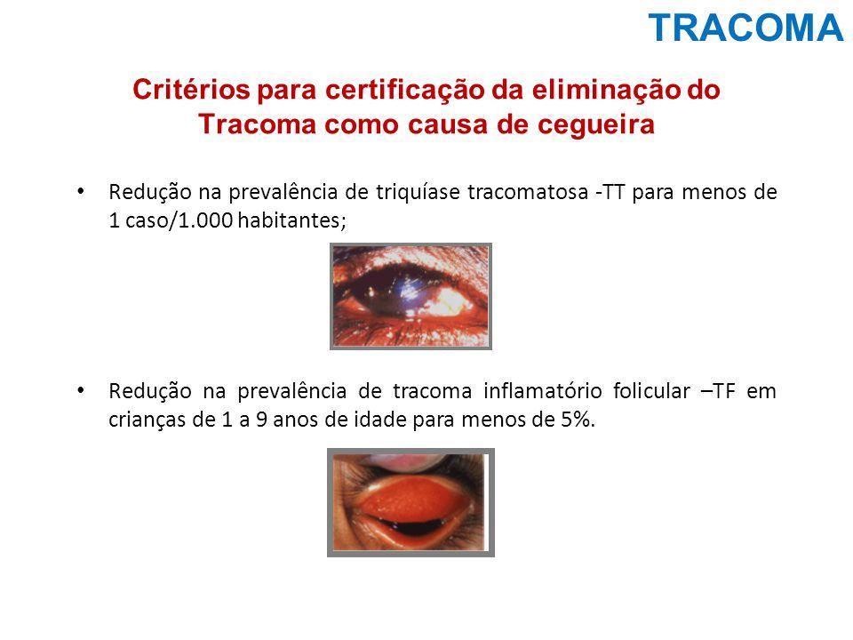 TRACOMA Distribuição proporcional de percentuais de positividade de tracoma por municípios, Brasil – 2008-2012 Fonte: Sinan/SVS/MS – dados atualizados até julho/2013 Examinados 1.443.323 Casos positivos – 62.763 Nº de Municípios - 658 Situação Atual