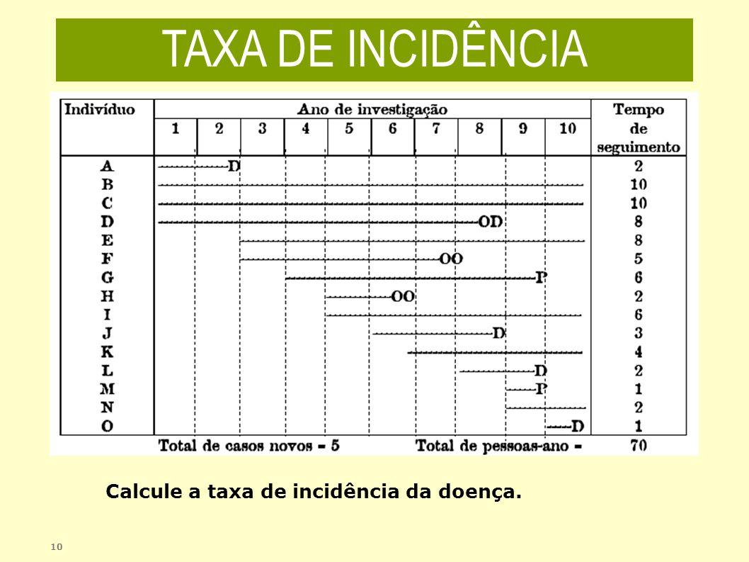 10 Calcule a taxa de incidência da doença. TAXA DE INCIDÊNCIA