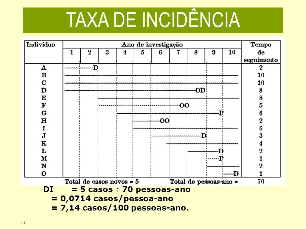 11 DI = 5 casos 70 pessoas-ano = 0,0714 casos/pessoa-ano = 7,14 casos/100 pessoas-ano. TAXA DE INCIDÊNCIA