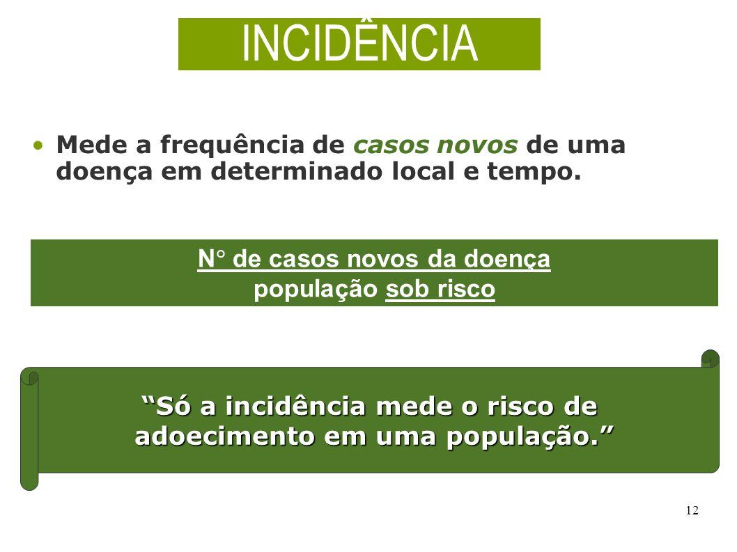 12 N de casos novos da doença população sob risco INCIDÊNCIA Mede a frequência de casos novos de uma doença em determinado local e tempo. Só a incidên