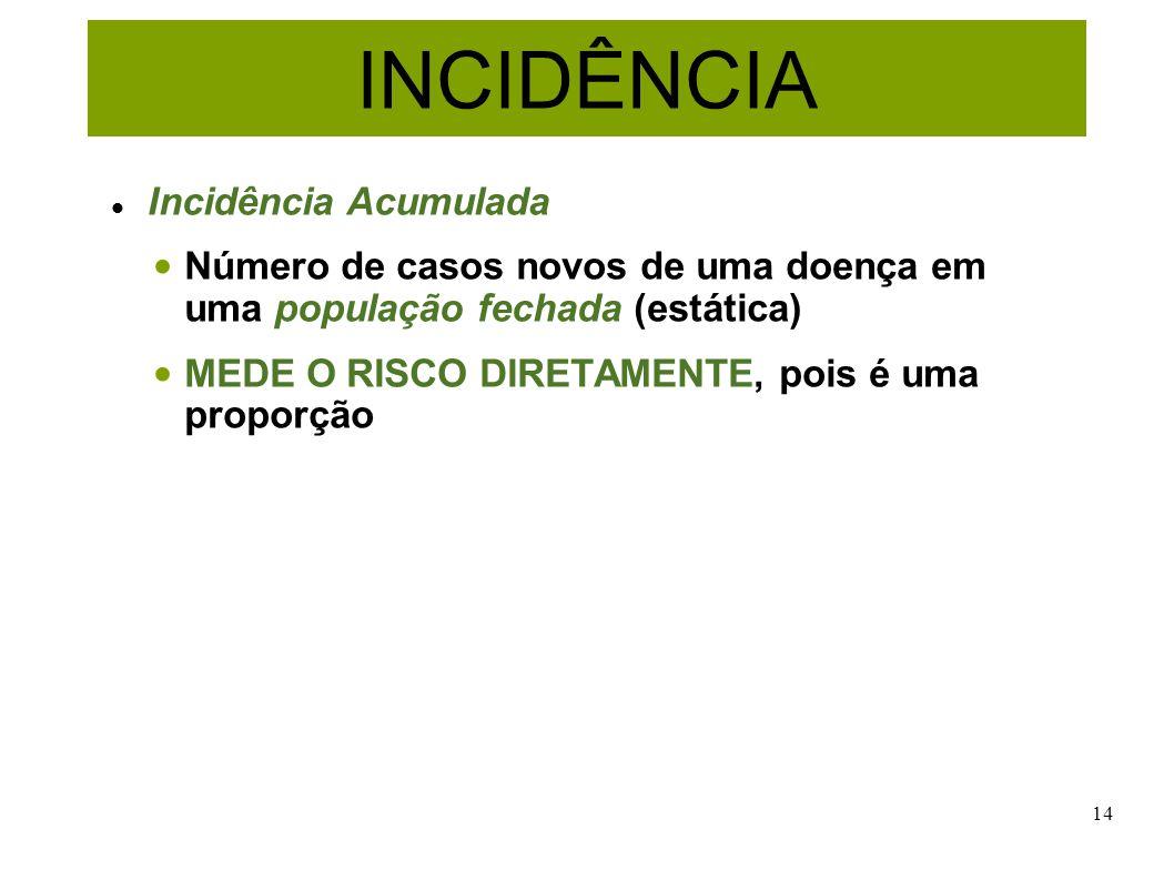 14 INCIDÊNCIA Incidência Acumulada Número de casos novos de uma doença em uma população fechada (estática) MEDE O RISCO DIRETAMENTE, pois é uma propor