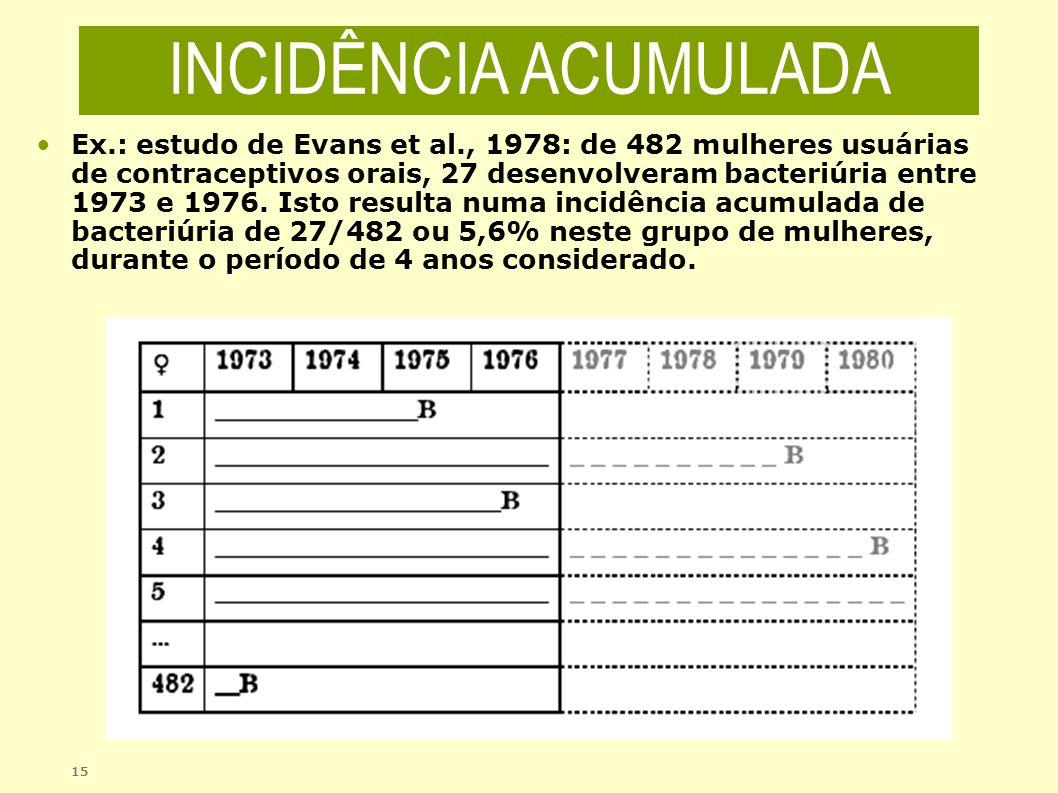 15 Ex.: estudo de Evans et al., 1978: de 482 mulheres usuárias de contraceptivos orais, 27 desenvolveram bacteriúria entre 1973 e 1976. Isto resulta n