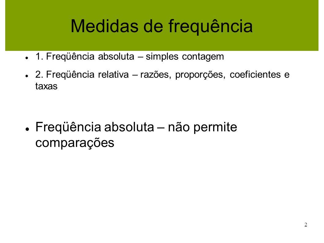 2 Medidas de frequência 1. Freqüência absoluta – simples contagem 2. Freqüência relativa – razões, proporções, coeficientes e taxas Freqüência absolut