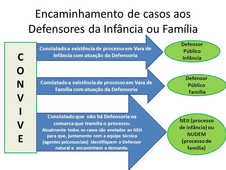 Encaminhamento de casos aos Defensores da Infância ou Família CONVIVECONVIVE Constatado a existência de processo em Vara de Infância com atuação da De