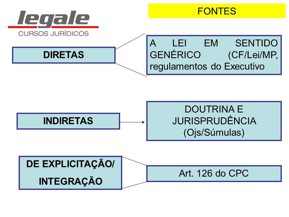 FONTES DIRETAS A LEI EM SENTIDO GENÉRICO (CF/Lei/MP, regulamentos do Executivo INDIRETAS DOUTRINA E JURISPRUDÊNCIA (Ojs/Súmulas) DE EXPLICITAÇÃO/ INTE