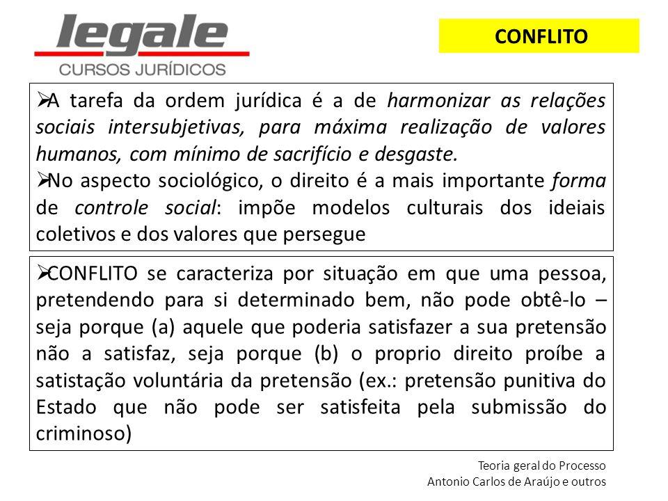CONFLITO A tarefa da ordem jurídica é a de harmonizar as relações sociais intersubjetivas, para máxima realização de valores humanos, com mínimo de sa