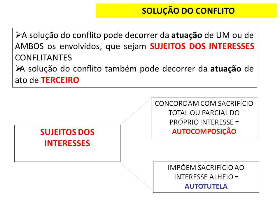 SOLUÇÃO DO CONFLITO A solução do conflito pode decorrer da atuação de UM ou de AMBOS os envolvidos, que sejam SUJEITOS DOS INTERESSES CONFLITANTES A s