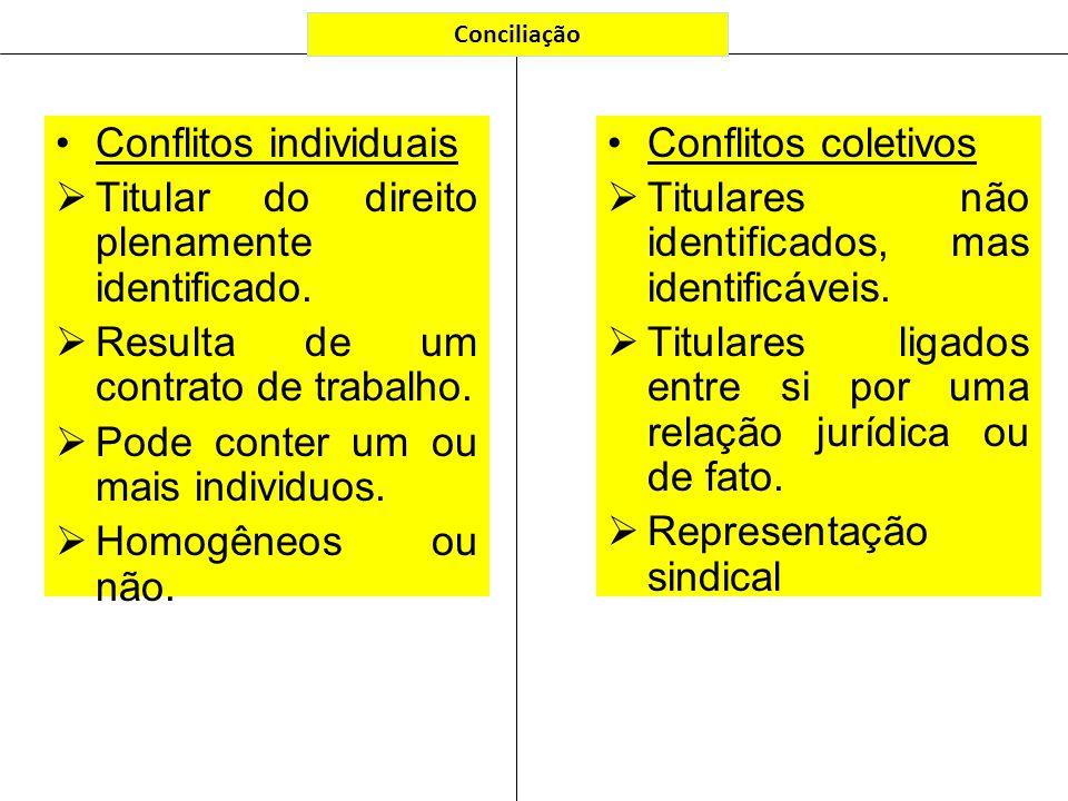 Conflitos individuais Titular do direito plenamente identificado. Resulta de um contrato de trabalho. Pode conter um ou mais individuos. Homogêneos ou