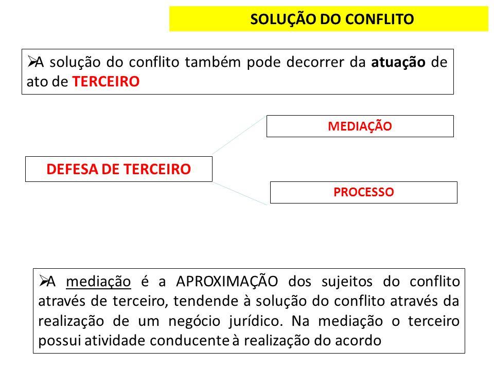 SOLUÇÃO DO CONFLITO A solução do conflito também pode decorrer da atuação de ato de TERCEIRO DEFESA DE TERCEIRO MEDIAÇÃO PROCESSO A mediação é a APROX