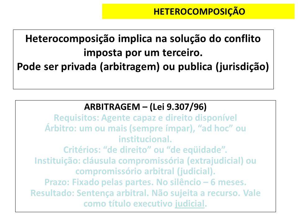 HETEROCOMPOSIÇÃO Heterocomposição implica na solução do conflito imposta por um terceiro. Pode ser privada (arbitragem) ou publica (jurisdição) ARBITR