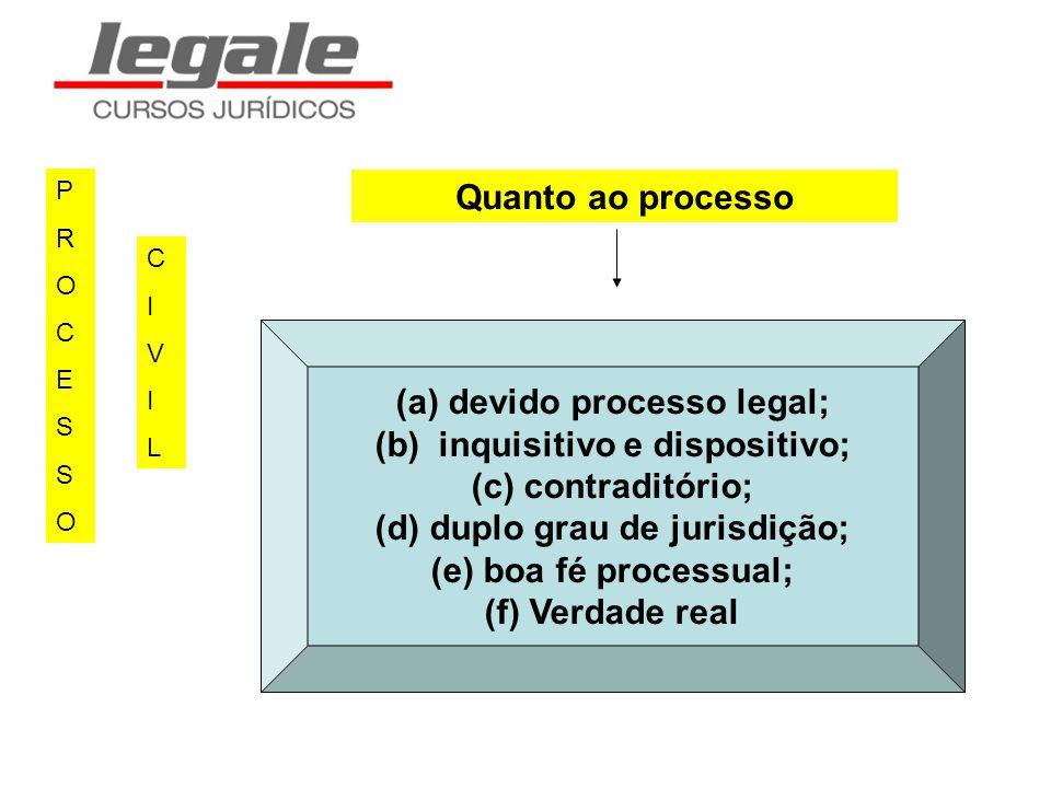PROCESSOPROCESSO CIVILCIVIL (a) devido processo legal; (b) inquisitivo e dispositivo; (c) contraditório; (d) duplo grau de jurisdição; (e) boa fé proc