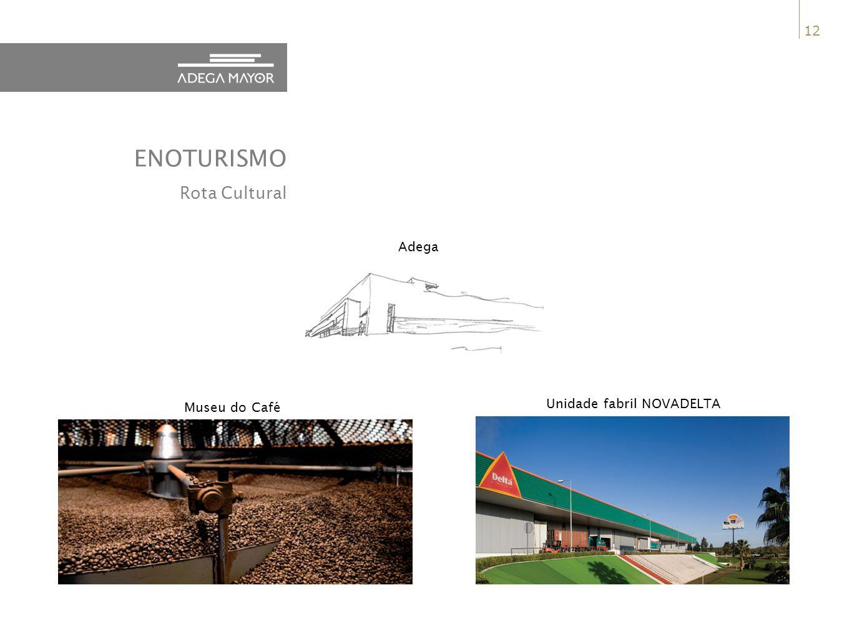 12 ENOTURISMO Rota Cultural Adega Unidade fabril NOVADELTA Museu do Café