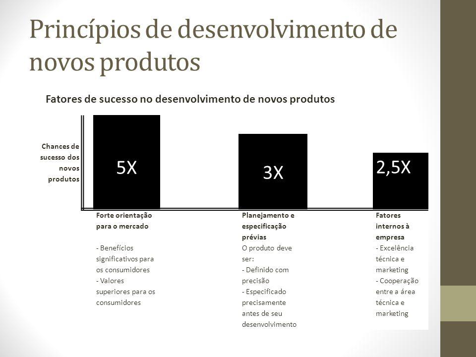 Princípios de desenvolvimento de novos produtos Chances de sucesso dos novos produtos 5X 3X 2,5X Forte orientação para o mercado Planejamento e especi
