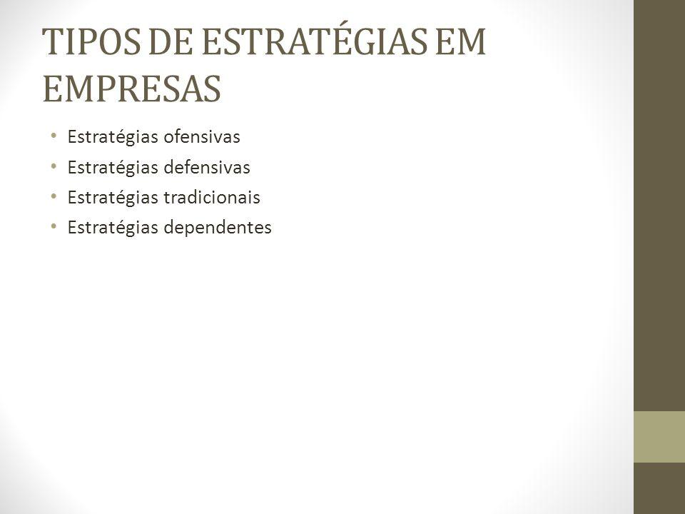 TIPOS DE ESTRATÉGIAS EM EMPRESAS Estratégias ofensivas Estratégias defensivas Estratégias tradicionais Estratégias dependentes