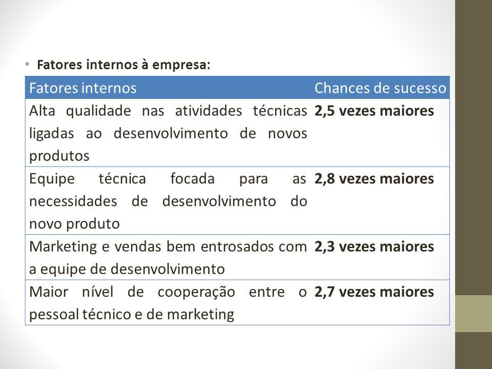 Fatores internos à empresa: Fatores internosChances de sucesso Alta qualidade nas atividades técnicas ligadas ao desenvolvimento de novos produtos 2,5