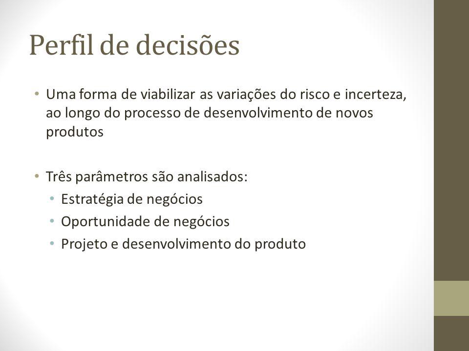 Perfil de decisões Uma forma de viabilizar as variações do risco e incerteza, ao longo do processo de desenvolvimento de novos produtos Três parâmetro