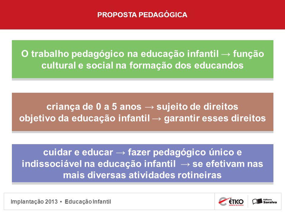 Implantação 2013 Educação Infantil PROPOSTA PEDAGÓGICA O trabalho pedagógico na educação infantil função cultural e social na formação dos educandos c