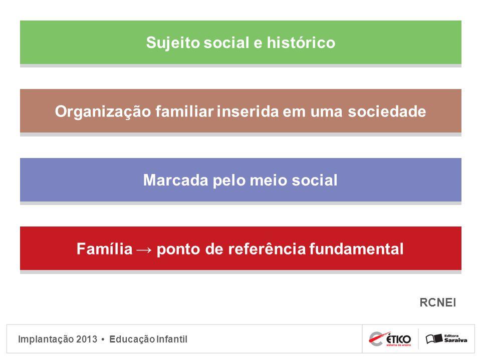 Implantação 2013 Educação Infantil Sujeito social e histórico Organização familiar inserida em uma sociedade Marcada pelo meio social Família ponto de
